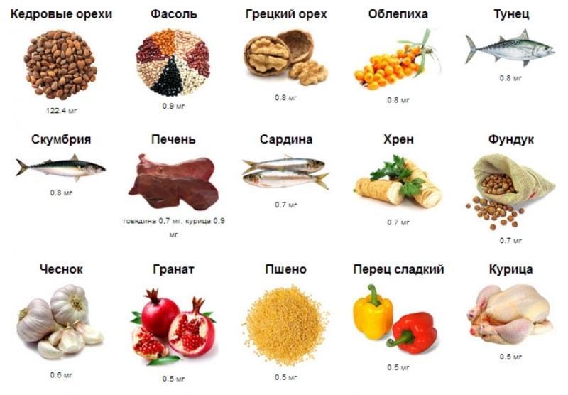 Продукты с содержанием витамина B