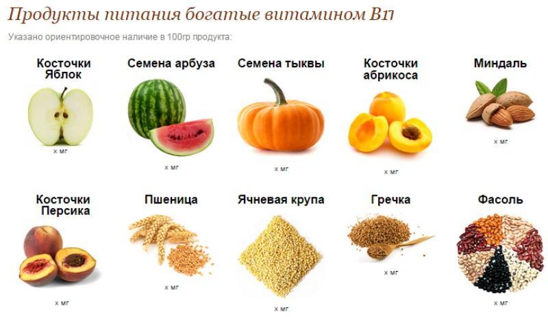 Продукты с содержанием витамина B17
