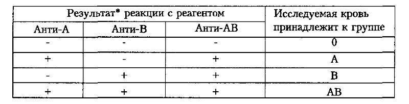 Группы крови по моноклинальным антителам
