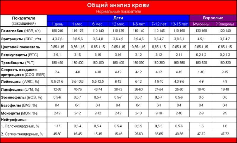 Нормальные показатели анализа крови человека медицинская справка формы 0-133 в украине