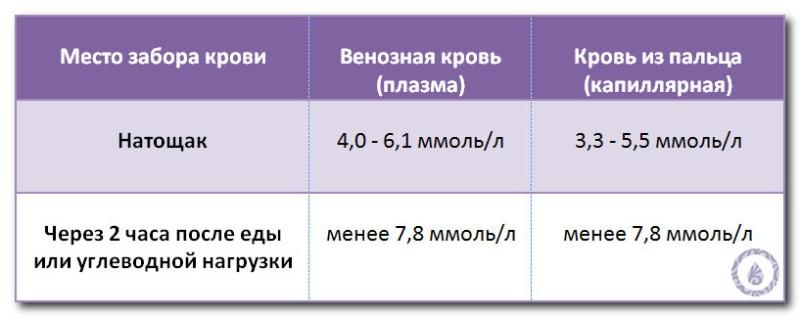 Норма глюкозы в крови: у женщин, мужчин, беременных