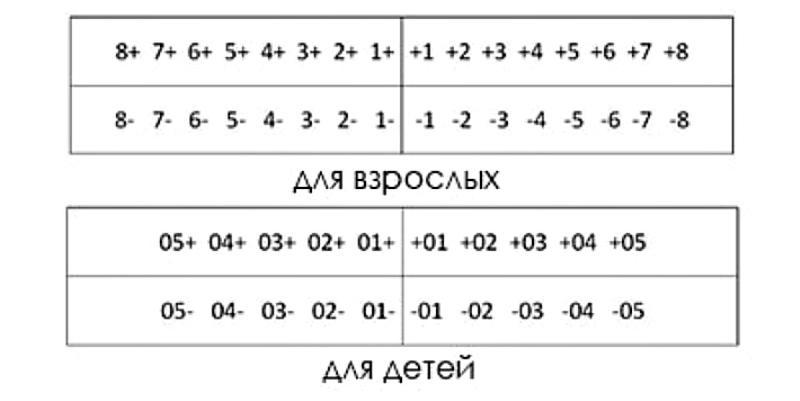 Нумерация зубов по методу Хадерупа
