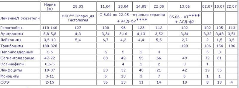Может ли анализ крови показать онкологические заболевания справка в бассейн м.волгоградский проспект