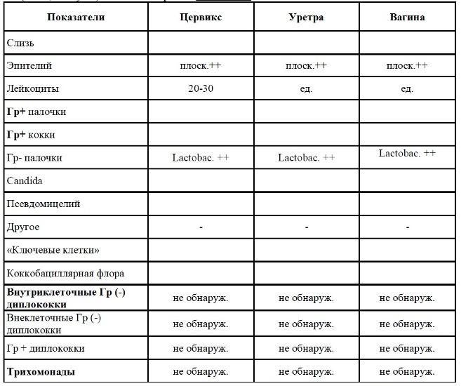 Пример расшифровки бакпосева