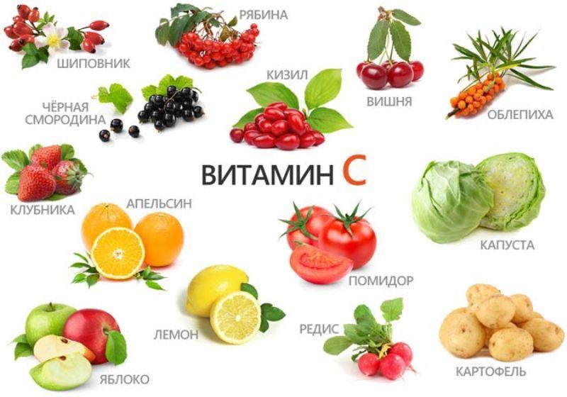 Продукты с содержанием аскорбиновой кислоты