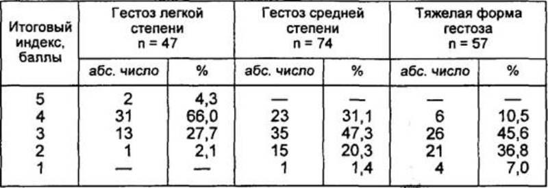 Таблица оценки реактивности плода